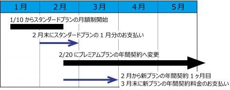 プラン変更月額制から年間契約へ変更
